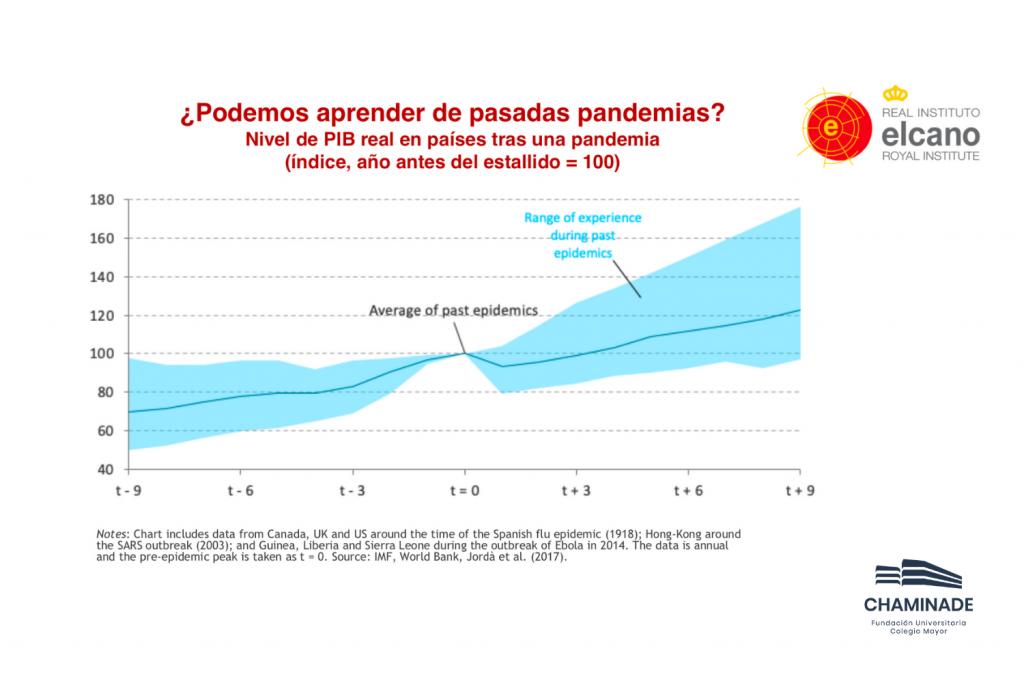 PIB Países Pandemias